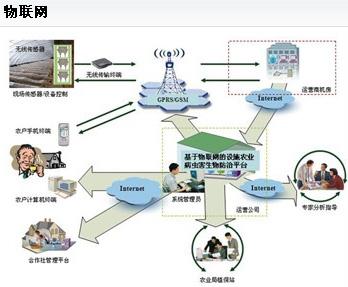 形成一批各具特色的产业集群,打造较完善的物联网产业链.