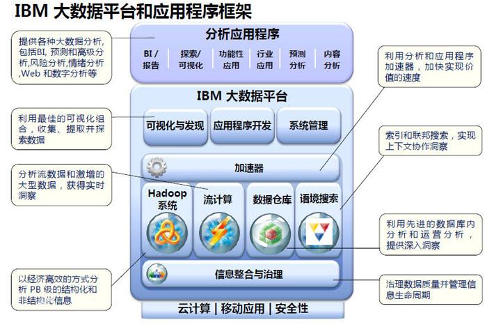工业大数据关系结构图