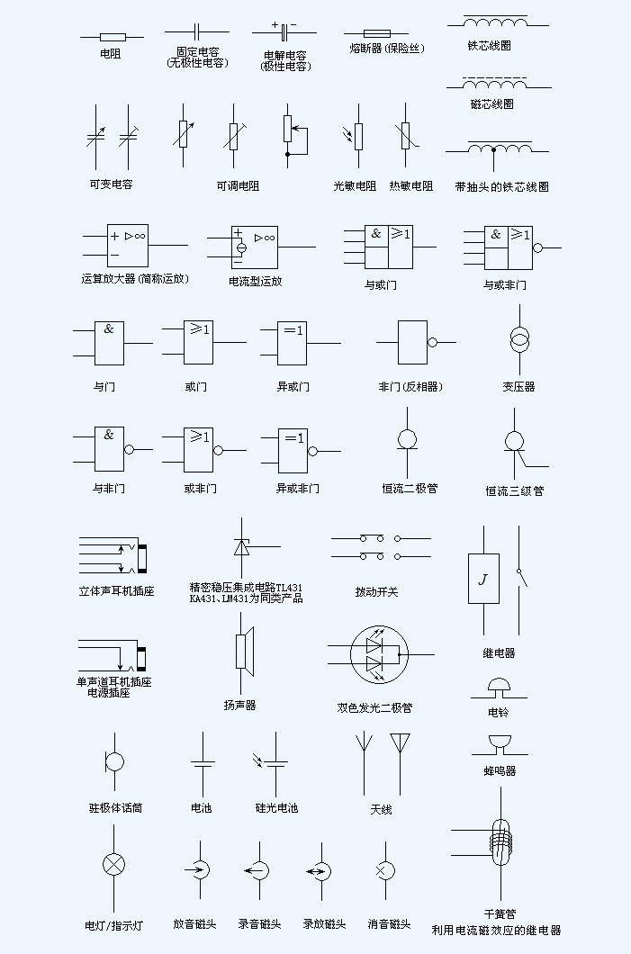 常用电子元器件符号图表及符号(图2)  常用电子元器件符号图表及符号(图9)  常用电子元器件符号图表及符号(图11)  常用电子元器件符号图表及符号(图13)  常用电子元器件符号图表及符号(图15)  常用电子元器件符号图表及符号(图18) 常用电子元器件符号图表及符号 这是从网上收集来的比较全面的电子元器件符号集了,对于初学者来说相信是非常有用处的。任何开发机器人的朋友都应该多多少少了解一点基本的电子电路知识。      电流表 PA 电压表 PV 有功电度表 PJ 无功电度表 PJR 频率表 P